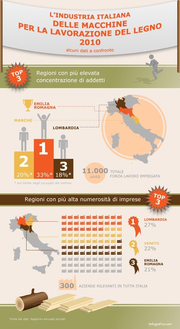 Sull'industria italiana delle macchine per la lavorazione del legno