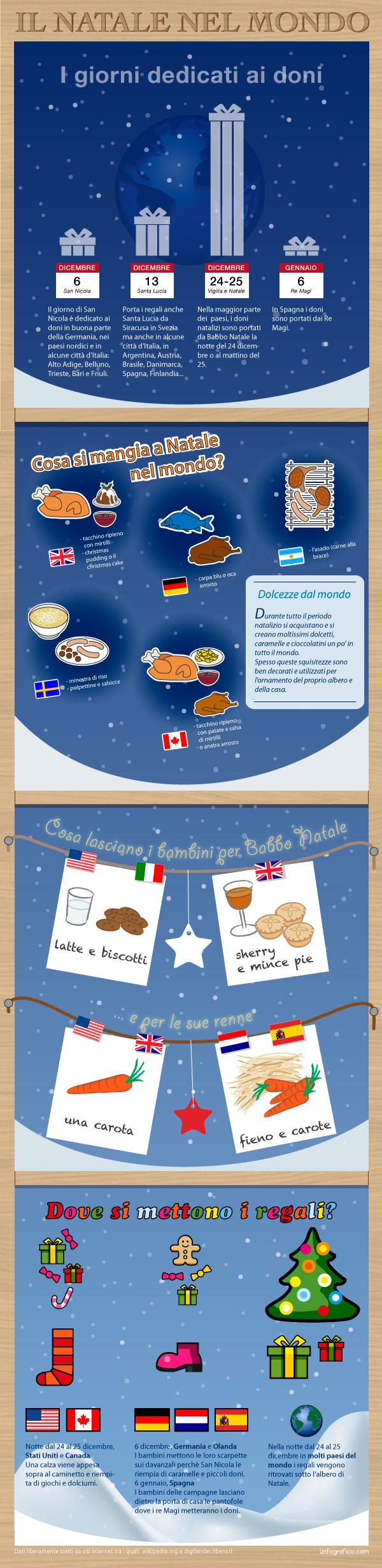 Infografica sulle tradizioni natalizie in tutto il mondo