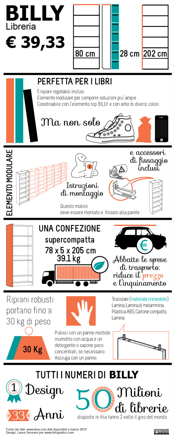 Infografica sulla libreria Ikea Billy