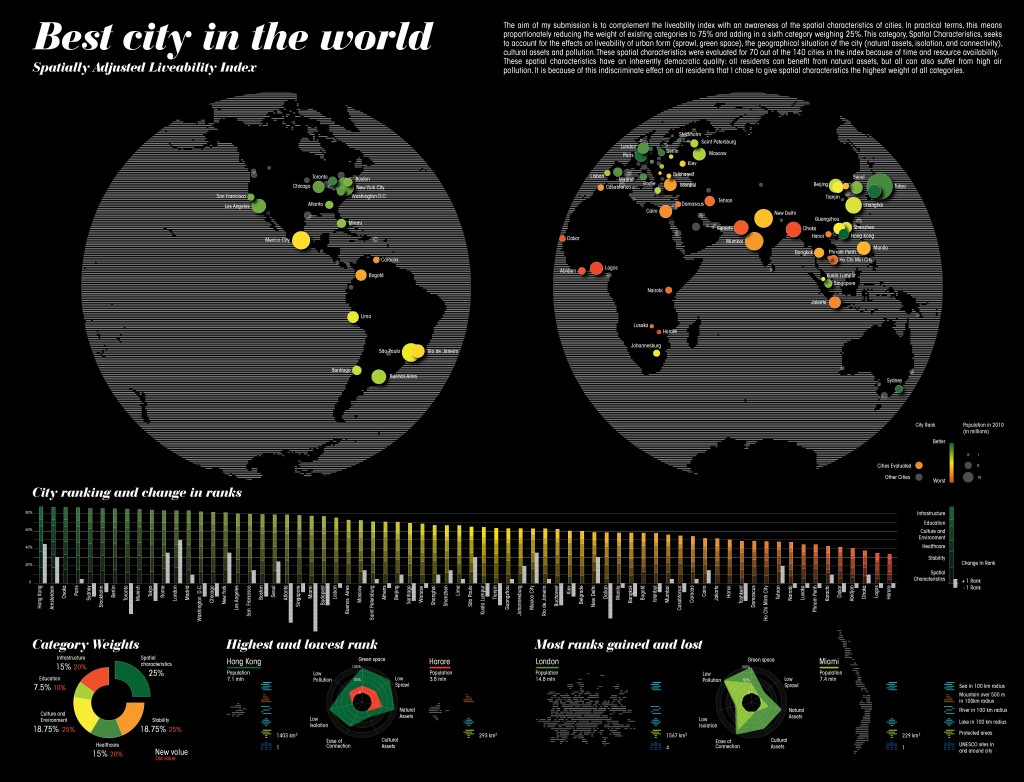 infografica best cities in the world