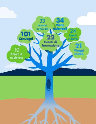 Anteprima infografica Confindustria Giovani