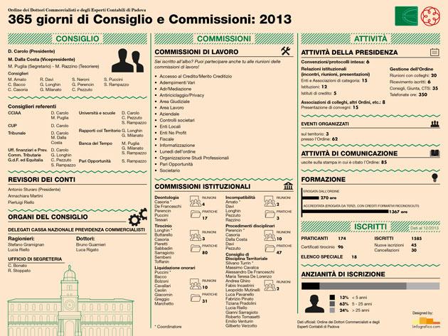Infografica Consiglio e Commissioni ODCEC Padova