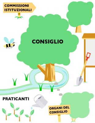 Infografica-struttura-ODCEC-PD-310x400