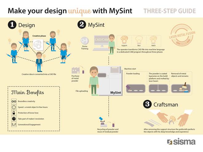 infografica che racconta il processo di mysint