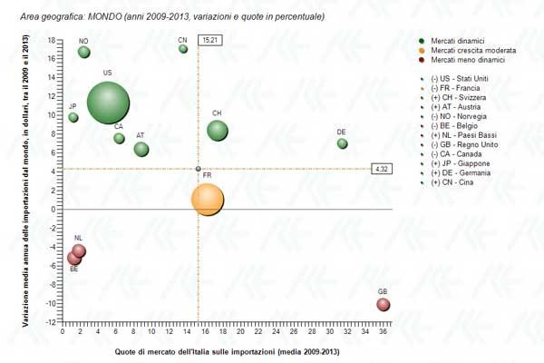 grafico a bolle di partenza